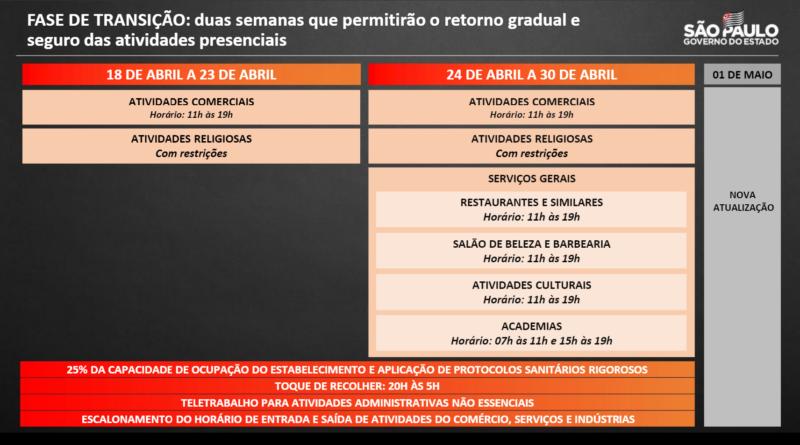 Plano São Paulo terá fase de transição a partir deste domingo